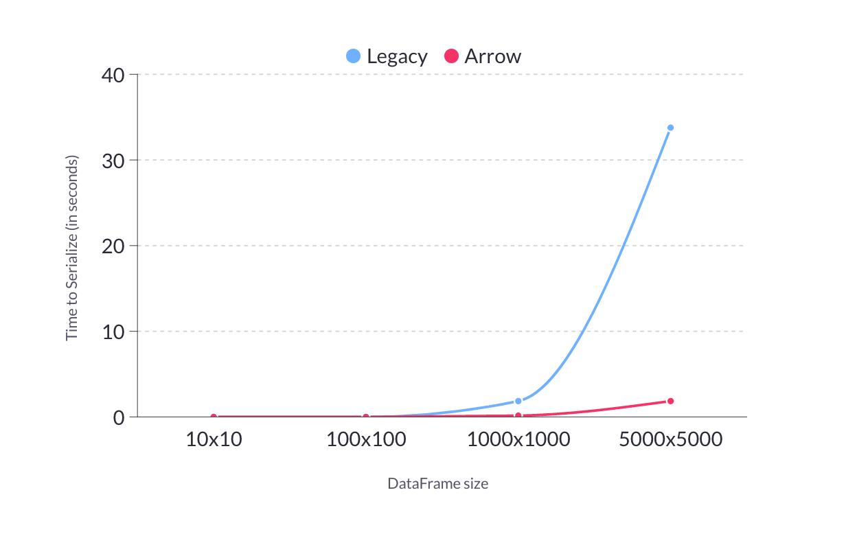 arrow-vs-legacy-chart-1